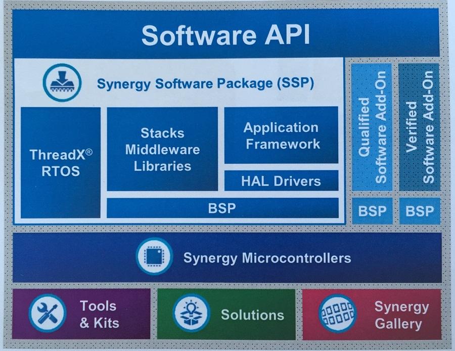 Das Synergy-Framework wird über APIs angesprochen und beinhaltet u.a. RTOS, Middleware und MCU-Treiber.