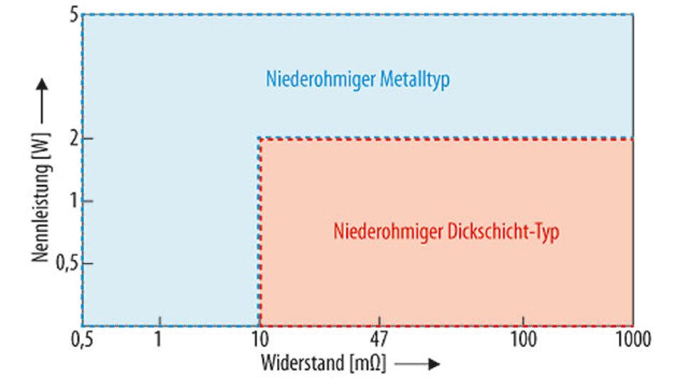Bild 2. Nennleistung von Dickschicht- und Metallstreifen-Widerstand.
