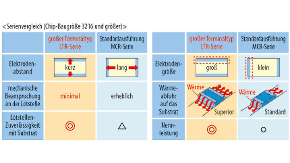 Bild 3. LTR- und MCR-Familie im Vergleich, beispielsweise hinsichtlich der Nennleistung, bei der der große Terminaltyp deutlich überzeugt.