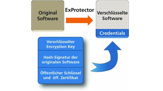Embedded security: Softwareschutz am Beispiel Raspberry Pi ...