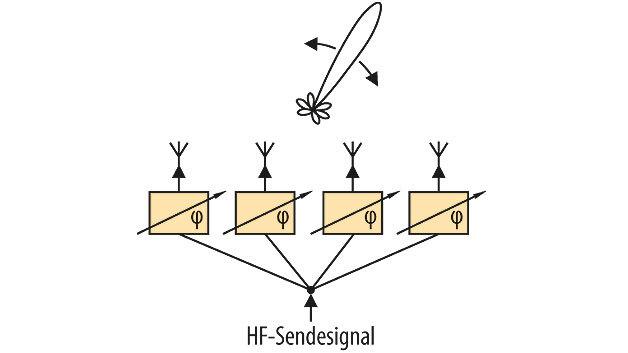 Bild 1. Bei der Phased-Array-Antenne können die Phasenlagen der einzelnen Antennensignale verändert werden, sodass die aus der Überlagerung der einzelnen Signale sich ergebende Hauptstrahlrichtung der Antenne gesteuert werden kann.