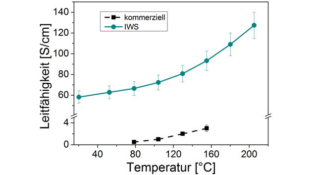 Die elektrische Leitfähigkeit eines neuen n-leitenden Polymers, synthetisiert von Forschern am Fraunhofer-Institut IWS, liegt deutlich über der von heute üblichen n-leitenden Polymeren.