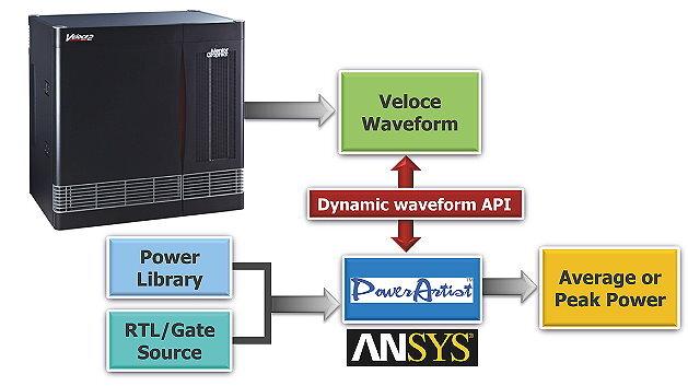 Veloce Power Application  definiert den Leistungsanalyse-Flow neu.