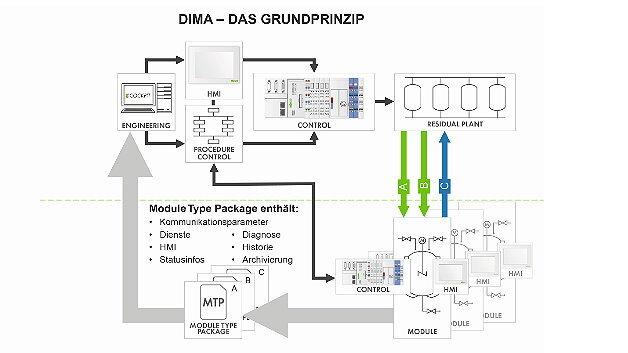 Dima bedient sich einer digitalen Beschreibungsmethodik für das verfahrenstechnische Modul, die als »Module Type Package« (MTP) bezeichnet wird.