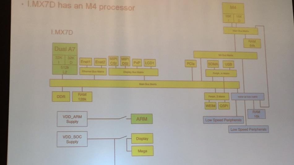 Blockdiagramm des i.MX7 in Dual-Core-Ausführung. Cortex-A7 und -M4 haben eine eigene Schaltmatrix, der M4 besitzt jeweils 16 KB Cache für Befehle und Daten.