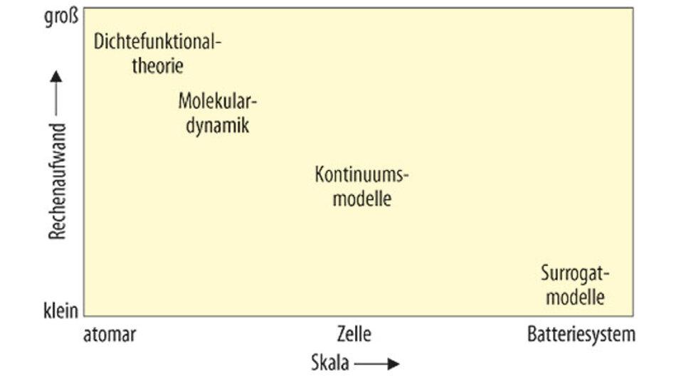 Bild 1. Grobe Übersicht über die große Bandbreite der Simulationsmethoden im Zusammenhang mit Batteriesimulationen.