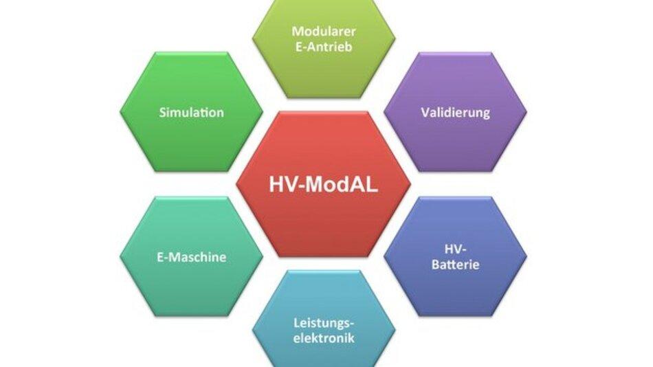 Die Themenfelder des HV-ModAL-Projekts.