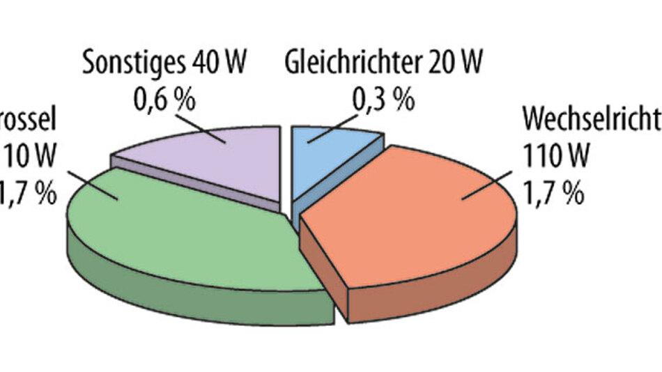 Bild 2. Aufteilung der Verlustleistung absolut und als prozentualer Anteil der DC-Leistung.