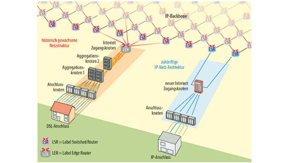Bild 2. Mit der IP-Technik vereinfacht sich auch der Anschluss auf der Teilnehmerseite: Splitter und NTBA enfallen, der Router wird direkt mit dem Netz verbunden.