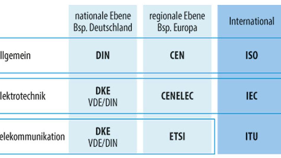 Bild 1. Abhängig davon, ob ein Standard national oder international gültig ist, haben verschiedene Organisationen die Aufsicht über die Normung.