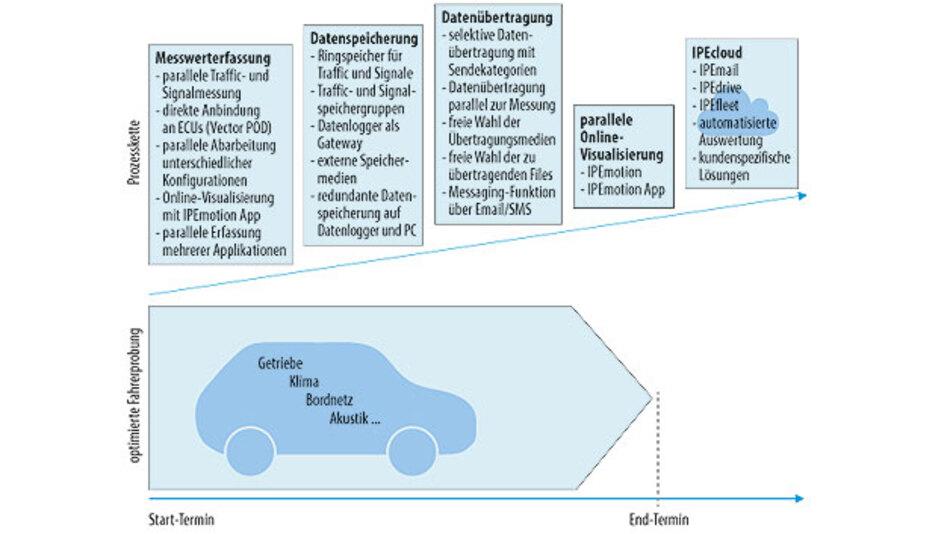 Bild 2. Ipetronik optimiert die Prozesskette der Fahrerprobung und erfüllt damit die gestiegenen Anforderungen eines Flottendauerlaufs.