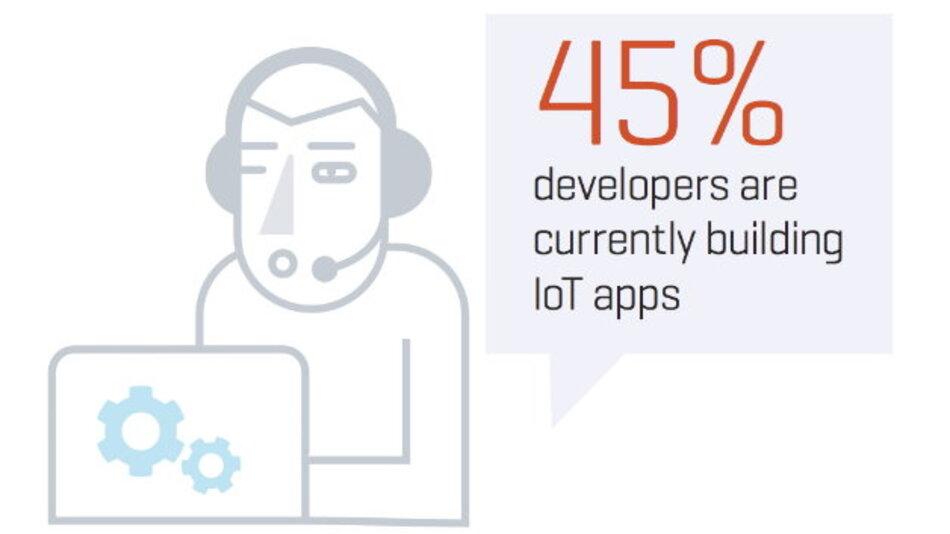 45 Prozent aller Studienteilnehmer entwickelnderzeit IoT-Apps