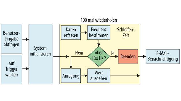 Bild 1. Grafische Datenflussdiagramme dienen der Darstellung eines Entwurfs.