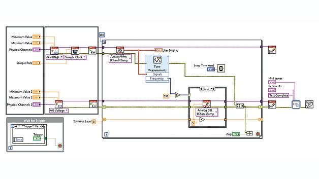 Bild 2. In LabVIEW dienen Datenflussdiagramme auch der Implementierung eines Entwurfs.