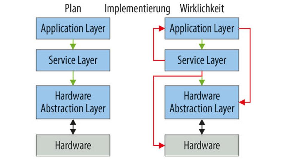 Bild 1. Software-Architektur: Der Plan – und wie es bei der Implementierung dann in der Wirklichkeit abläuft.