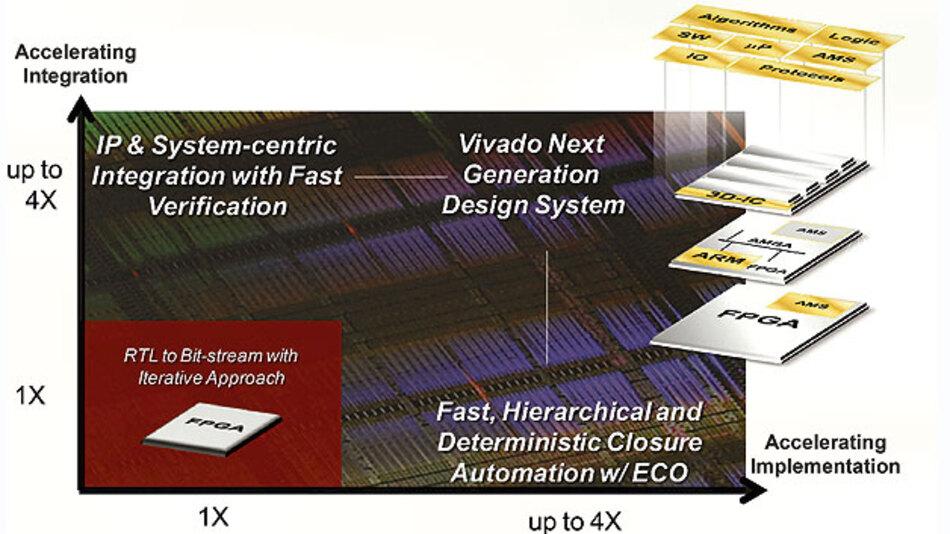 Design-Suite Vivado beschleunigt weiter die Systemverifikationen an.