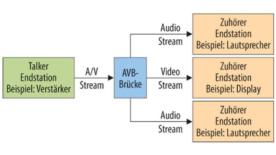 Bild 1. Ethernet-AVB-Netzwerk.