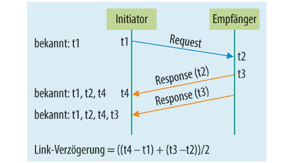 Bild 2. Berechnung der Peer-Link-Verzögerung.
