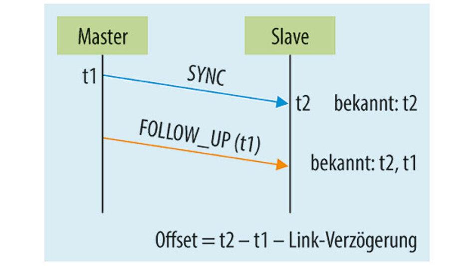 Bild 3. Takt-Offset-Berechnung.
