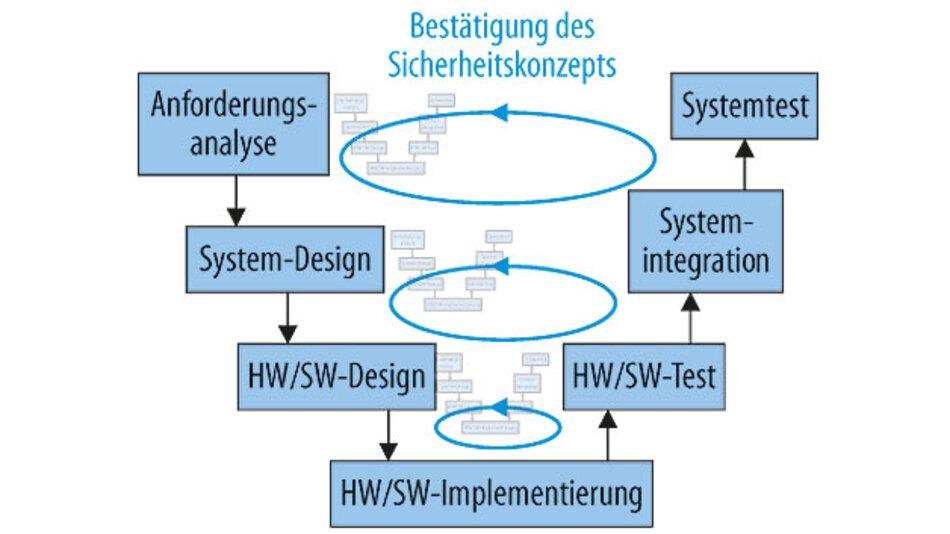 Bild 1. Das Sicherheitskonzept muss im gesamten Entwicklungszyklus betrachtet werden – nur Testen reicht nicht aus