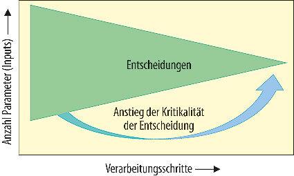 Bild 1. Die Kritikalität von Entscheidungen steigt entlang der Verarbeitung an.