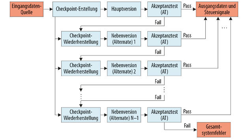 Bild 2. Recovery Pattern: Checkpoint.