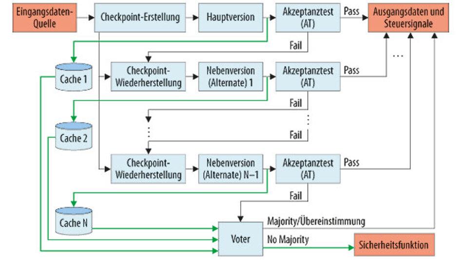 Bild 3. Recovery Pattern: Checkpoint mit Voter.