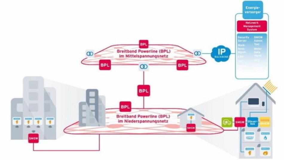 Breitband-Powerline-Kommunikation vernetzt in Nieder- und Mittelspannung eine Bandbreite an technischen Anwendungen.