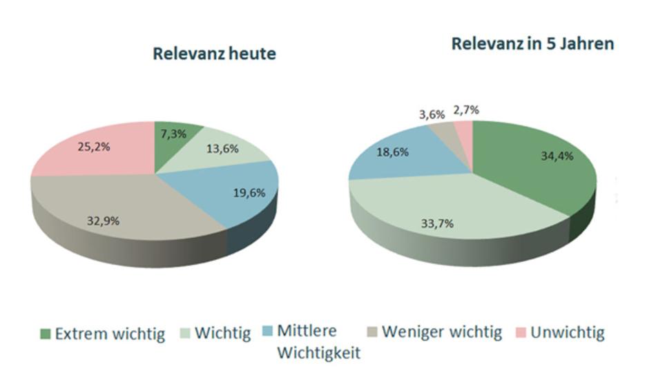 Relevanz von IoT/M2M für die Produktstrategie heute (links) und in fünf Jahren (rechts).