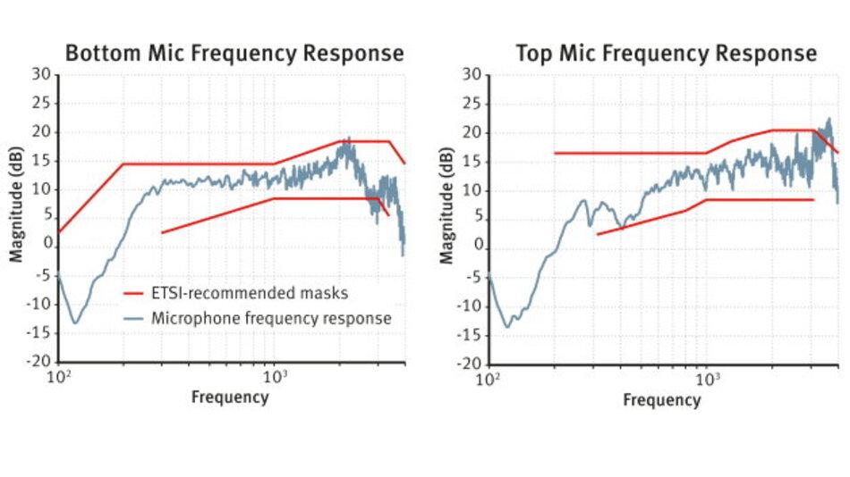Bild 1: Frequenzmessungen von Mikrofonen der STP9000-Serie zeigen, dass die Handfunkgeräte den Empfehlungen des ETSI entsprechen
