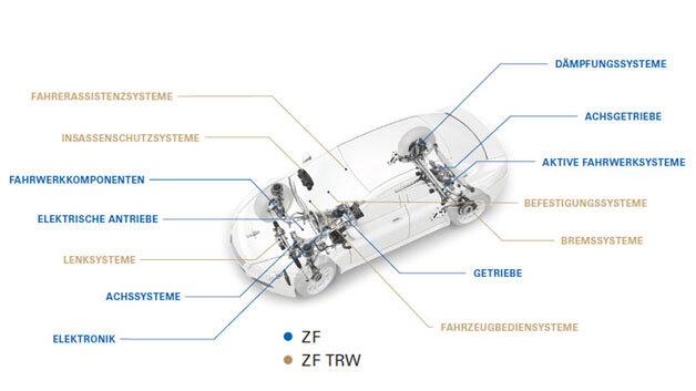 Zusammen mit TRW kann ZF die Wertschöpfung pro Fahrzeug deutlich steigern und hat nun auch im eigenen Unternehmen Zugriff auf die meisten für das autonome Fahren erforderlichen Komponenten vom Bremssystem bis zur Lenkung.