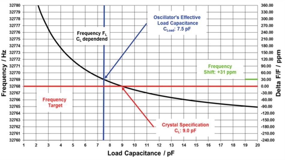 Bild 1: Durch die Fehlanpassung der Lastkapazitäten von Quarz und Oszillatorschaltung kommt es zu einer Frequenzabweichung von +31ppm