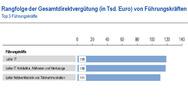 Rangfolge der Gesamtdirektvergütung von IT-Führungskräften
