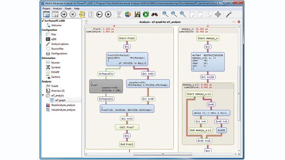Bild 1. Kontrollflussgraph-Visualisierung von aiT mit kritischem Ausführungspfad und WCET-Annotationen