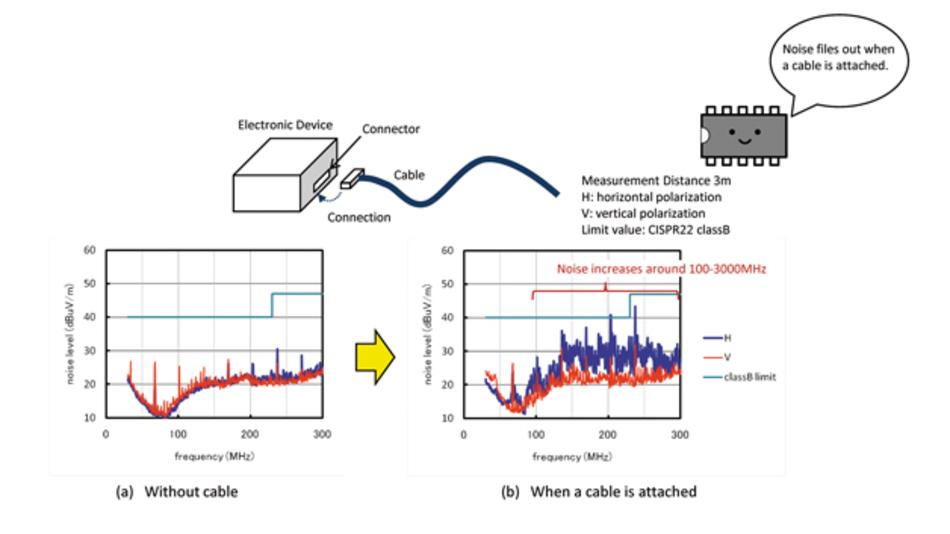 Bild 1: Beispiel für die Störabstrahlung von einem Kabel an einem elektronischen Gerät