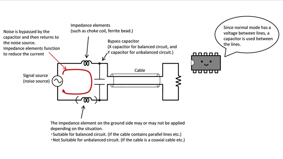 Bild 3: Beispiel einer Filterkonfiguration für Gegentaktstörungen