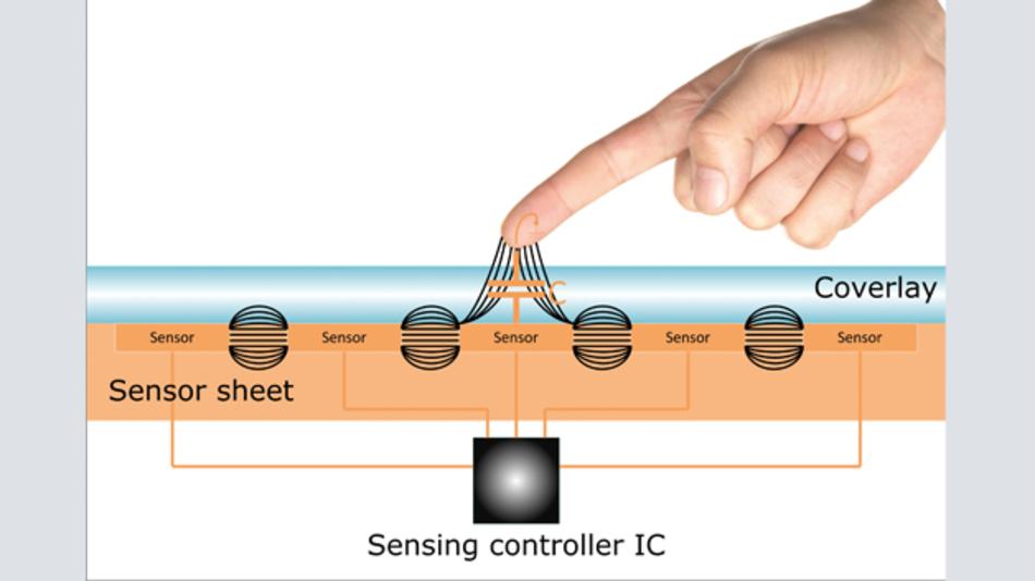 Bild 1: Arbeitsweise eines projektiv-kapazitiven Touchpanels