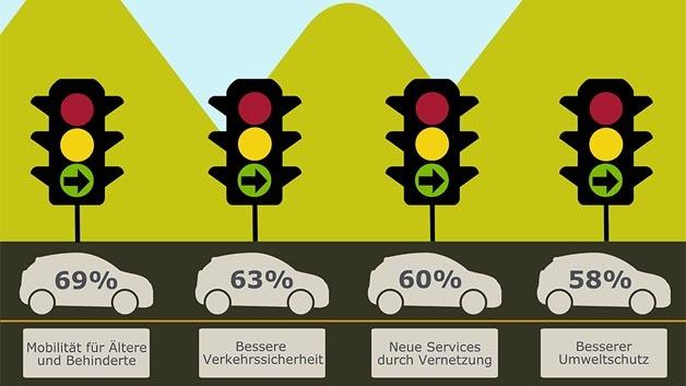 Welches Nutzen bringt das autonome Fahren?