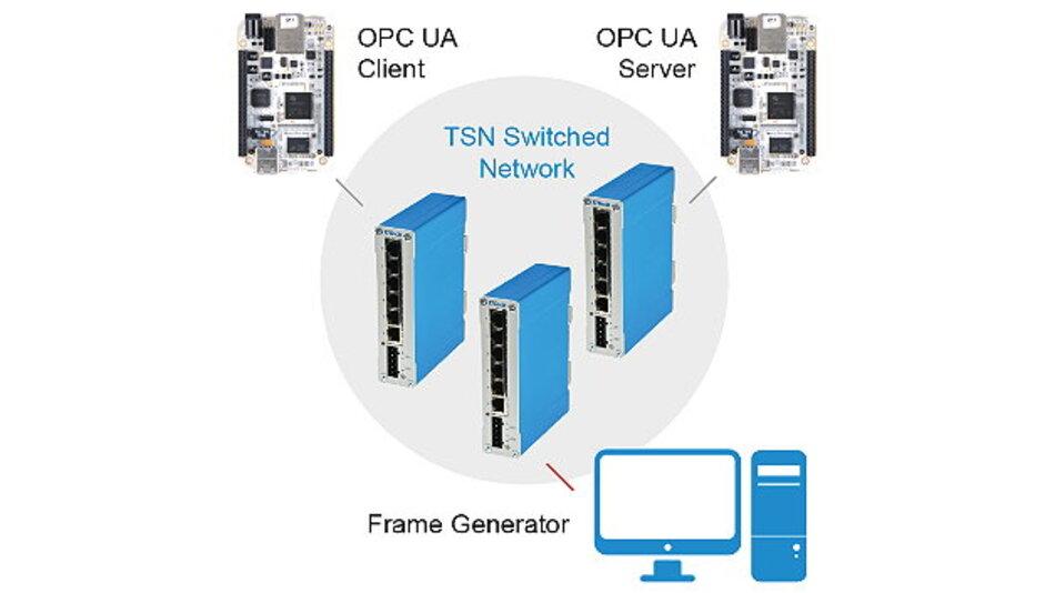Mit dem DE-Starter-Kit von TTTech können Industriekunden ihre eigenen Anwendungen über ein TSN-Netzwerk evaluieren.