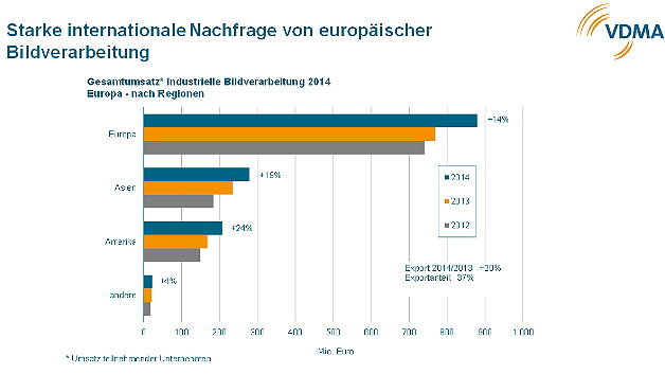 Exportumsätze der europäischen Industrie-Bildverarbeitungs-Branche im Jahr 2014