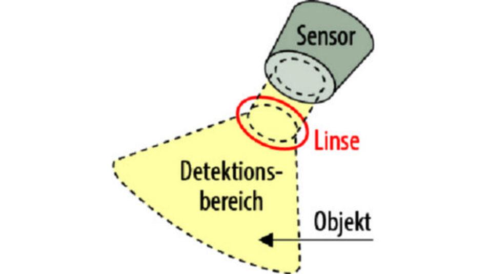 Bild 1. Schematische Anordnung aus pyroelektrischem Detektor, Linse und Objekt.