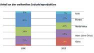 Anteil Chinas an der weltweiten Industrieproduktion bei Industrial Automation