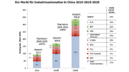 Der Markt für Industrieautomation in China 2010, 2015 und 2020