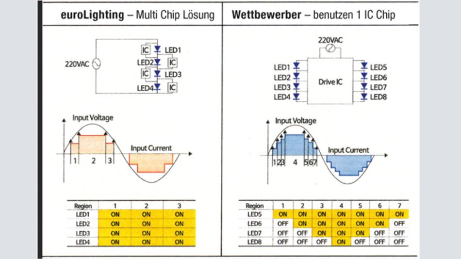 Bild 2: Multi-Chip-Lösung von euroLighting und dem Mitbewerb