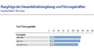 Rangfolge der Gesamtdirektvergütung von Führungskräften in Vertrieb und Marketing
