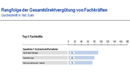 Rangfolge der Gesamtdirektvergütung von Fachkräften in Vertrieb und Marketing