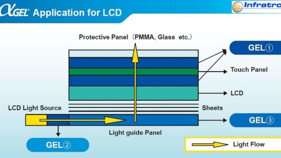 Infratons optisches Gel verbessert die Übertragungseigenschaften zwischen Bildschirm und Abdeckscheib, wodurch sich die die Luminanz erhöht.