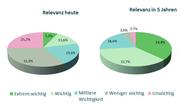 Relevanz IoT M2M, Elektronik