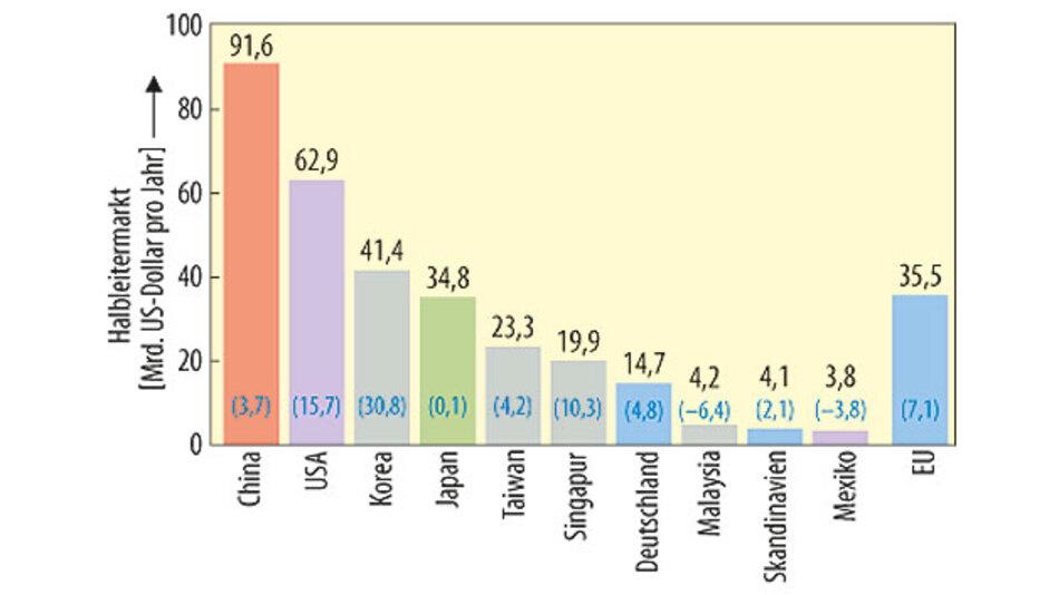 Bild 2. Die weltweiten Top-Ten-Halbleitermärkte 2014: Deutschland kommt bei diesem Ländervergleich auf Platz 7, die Europäische Union knapp vor Japan auf Platz 4 – in Klammern die Veränderung gegenüber 2013 in Prozent.