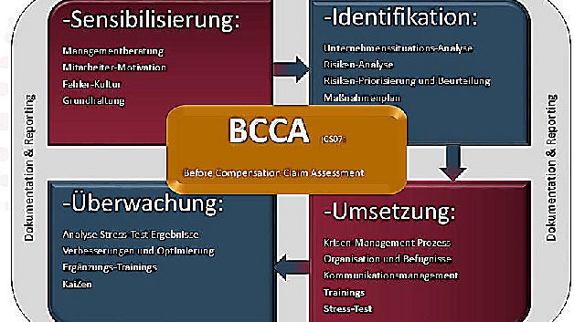 Krisen-Präventionsprogramm BCCA (Before Compensation Claim Assessment)